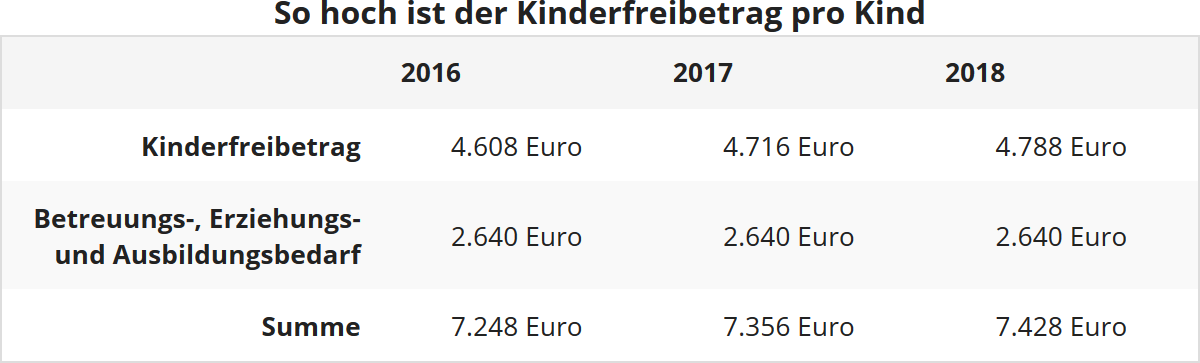 der bea freibetrag fr betreuungs erziehungs und ausbildungsbedarf wird nicht angehoben er betrgt seit 2010 unverndert 2640 euro und wird jetzt nicht - Steuererklarung Anlage V Beispiel
