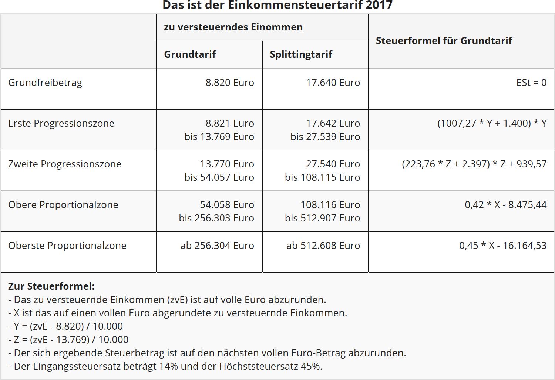 zum 112017 wird der grundfreibetrag von 8652 euro auf 8820 euro angehoben fr verheiratete gelten verdoppelte betrge 32a estg eingefgt mit dem - Steuererklarung Anlage V Beispiel